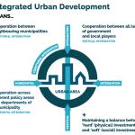 URBACT III, il bando europeo per la creazione di Action Planning Network