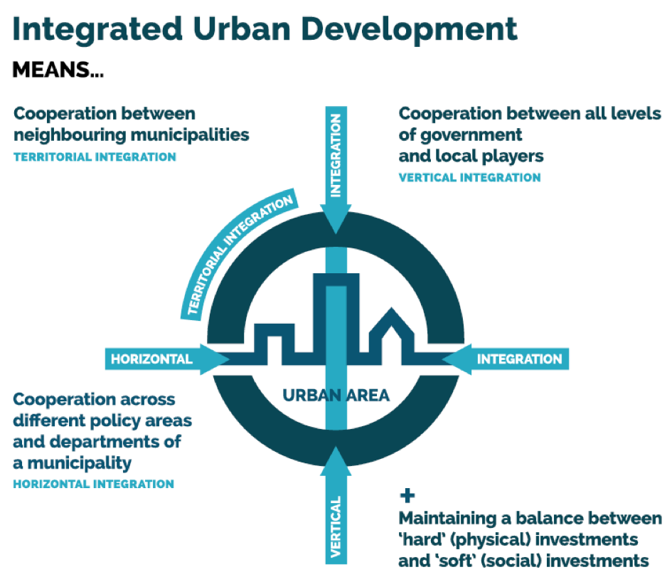 urbact_integrated_urban_development